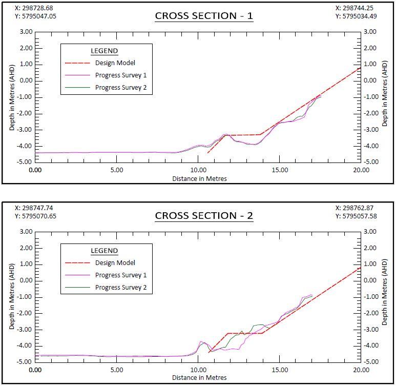Reservoir Survey, 3D model of the reservoir, estimate of sediments
