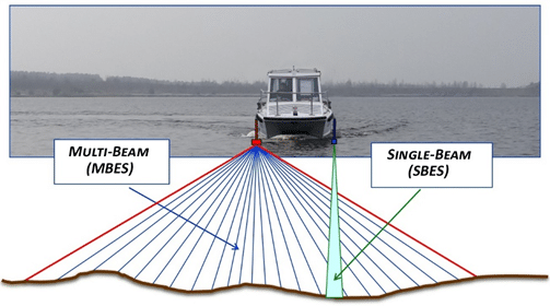 Multibeam or Single Beam Survey for Your Project? – Part 2
