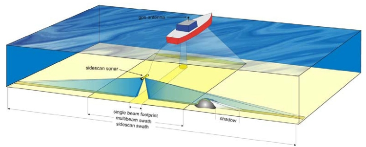 Know More About Underwater Survey